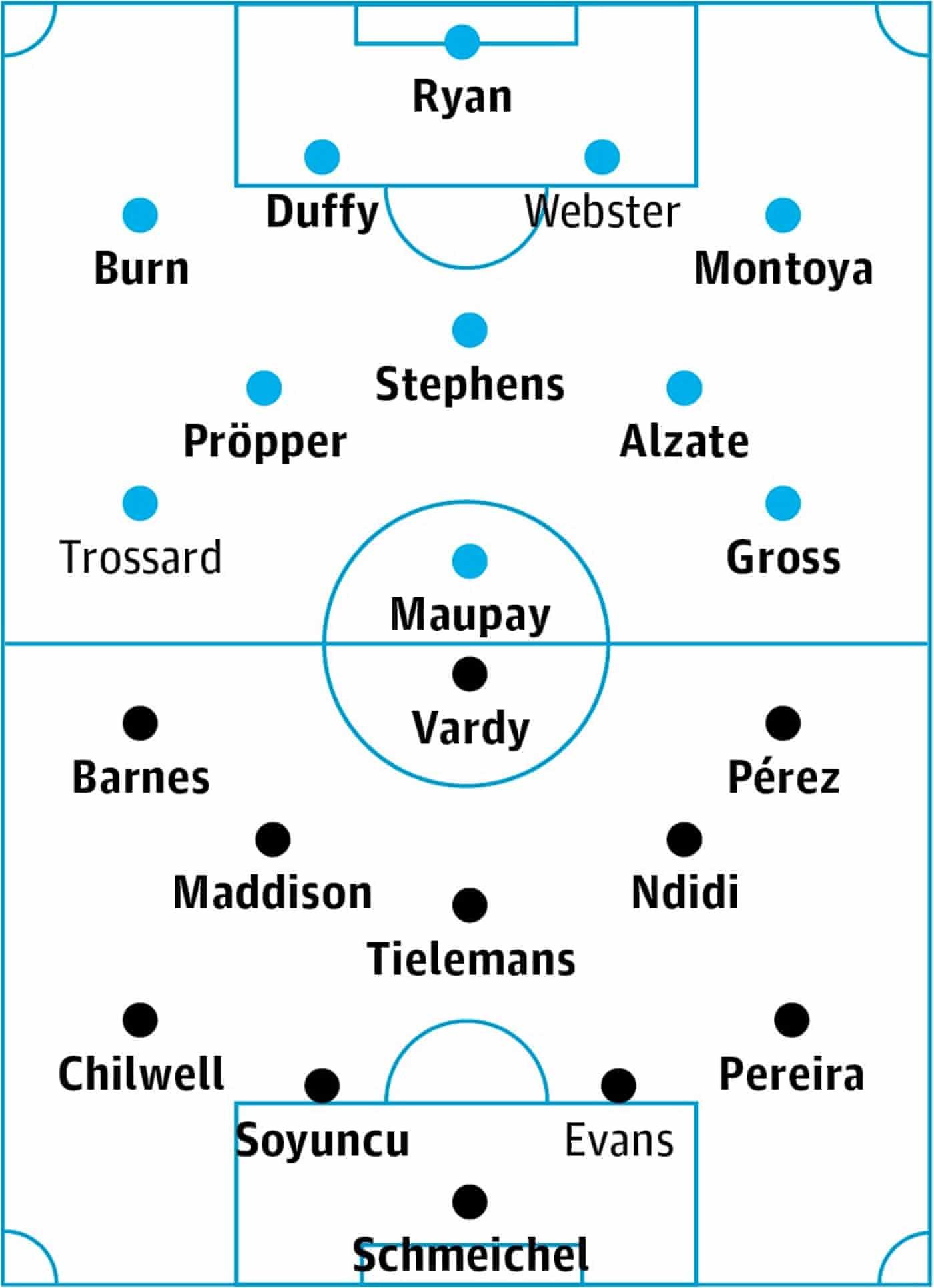 Brighton v Leicester City: match preview