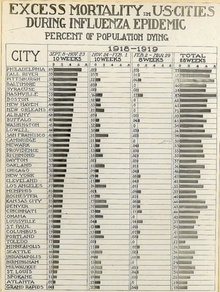 A bar chart showing the relative number of deaths in US cities from the Spanish flu pandemic