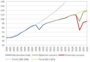 World merchandise trade volume, 2000‑2022, showing two severe scenarios for goods trade in the coming year.