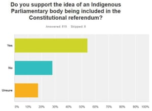 Do you support the idea of an Indigenous parliamentary body being included in the constitutional referendum?