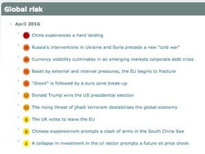 The Economist Intelligence Unit's latest list of global risks.