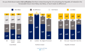 Polling on whether Brexit has made Irish unification more likely