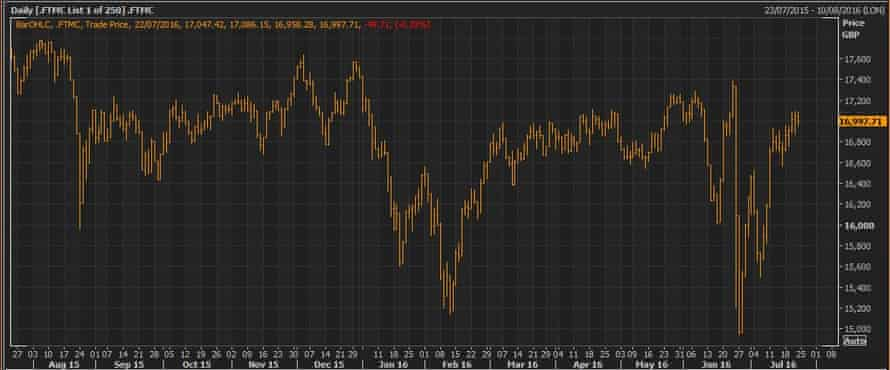 The FTSE 250 over the last 12 months