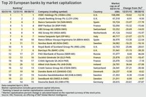 Impact of market turmoil on value of banks
