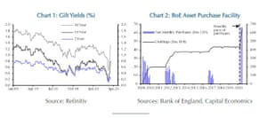 UK bond yields and BoE QE package