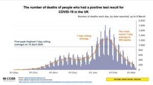 Death figures