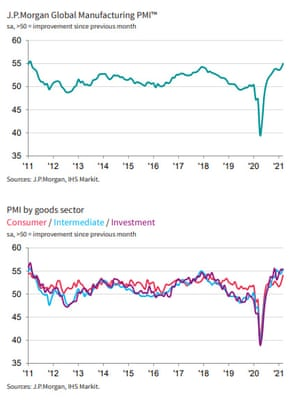 Global factory PMI