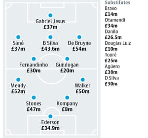 How Manchester City may line up.