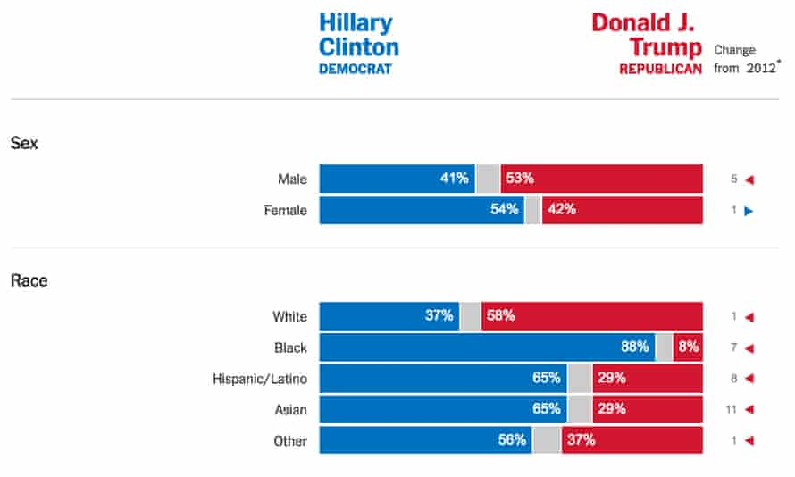 Exit polling data from election night.
