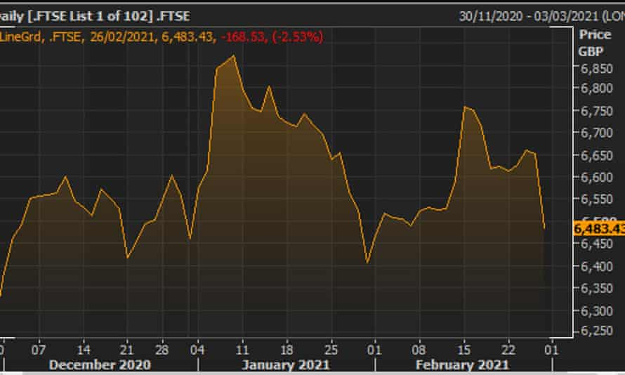 Graph showing the FTSE 100 closed down 168 points at 6,483, a 2.5% drop.