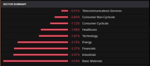 The Dow Jones industrial average by sector