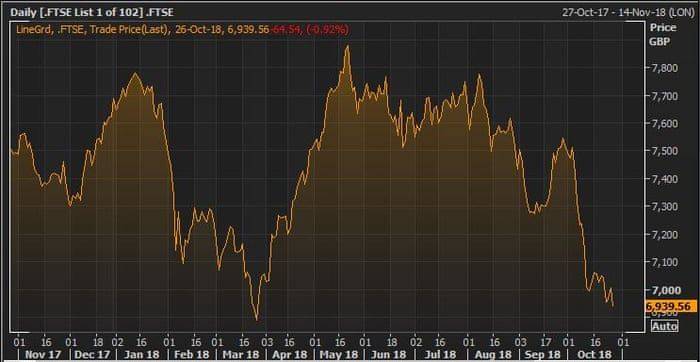 f137b4a569973c FTSE 100 hits seven-month closing low as market sell-off deepens - as it  happened