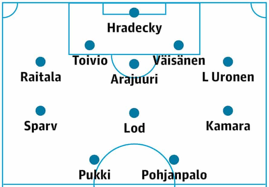 Finland's probable lineup