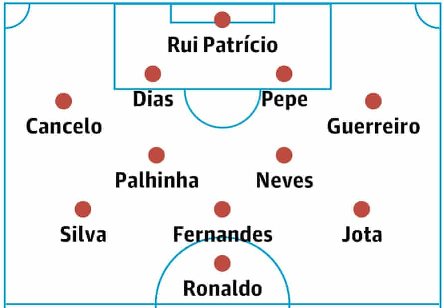 Portugal's probable lineup