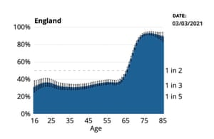 % of people, by age, with Covid antibodies