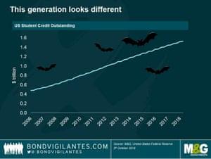 US student debt chart