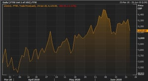 The FTSE 100 over the last three months
