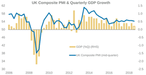 UK GDP and PMI