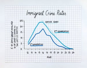Immigrant Crime Rates.