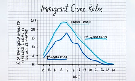 Fact-checking Trump: how often do immigrants in the US commit crimes?