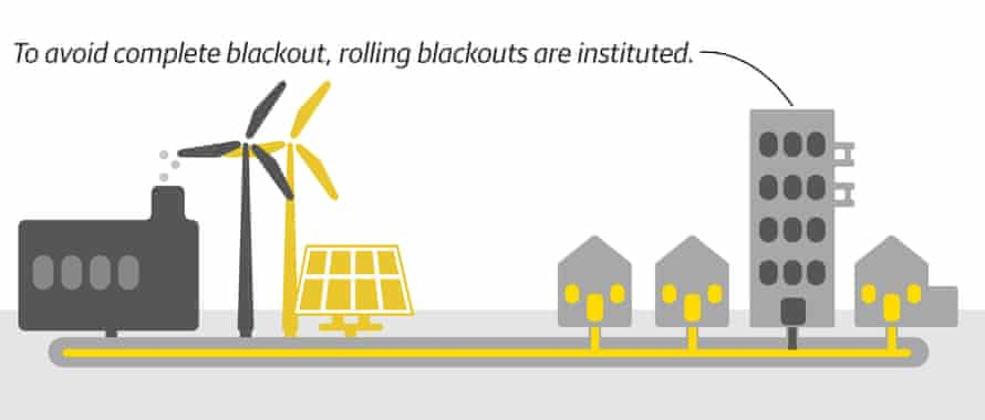 Diagram of rolling blackouts.