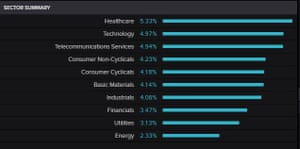 Chinese stock market by sector today