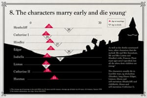 Emily Brontë: The characters marry early and die young