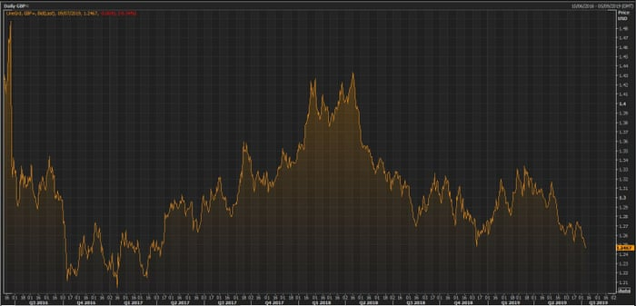 Pound falls near two-year low