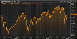 The FTSE 100 over the last 20 years