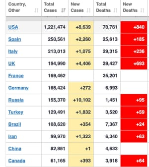 Global death figures