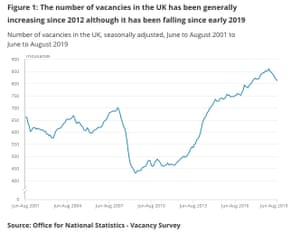 The number of vacancies in the UK
