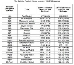 The Deloitte money list 2014-15.