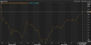 Brent crude prices are trading near 3-month highs.