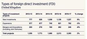 Types of FDI into UK.