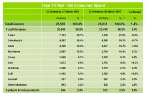 Supermarket sales and market share data