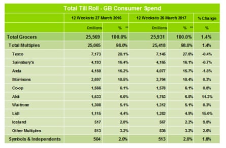 Supermarket sales and market share data