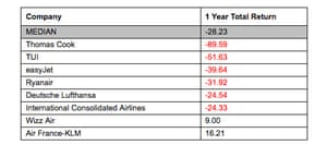 Airlines have suffered a difficult year.