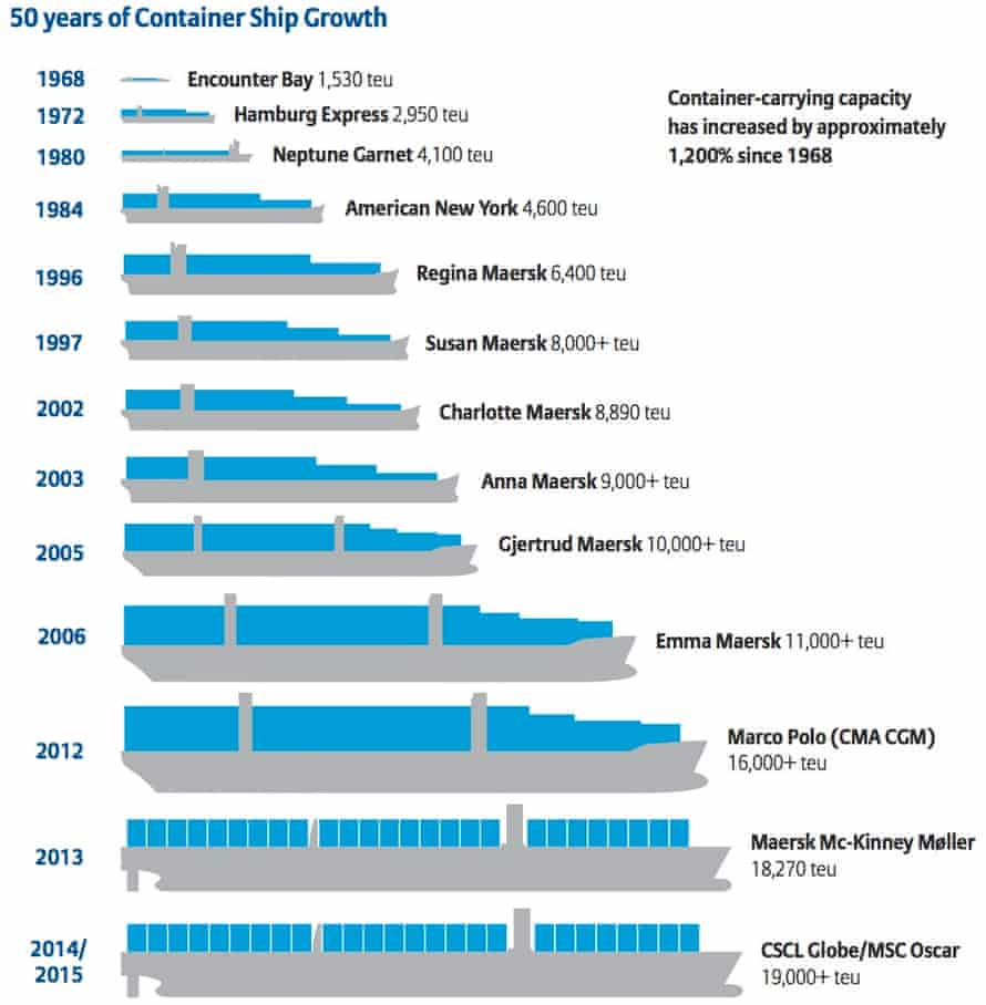 50 years of container ship growth. Container ship capacity is measured in 20-foot equivalent units (teu).