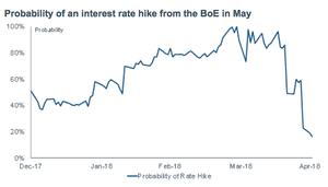 UK interest rate probability