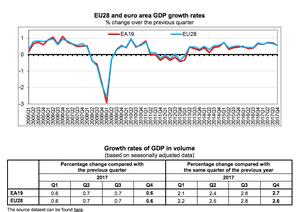 Eurozone growth figures