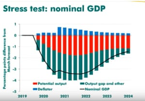 OBR brexit forecasts