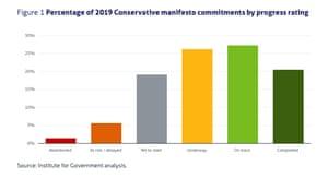 Progress on Tory manifesto commitments