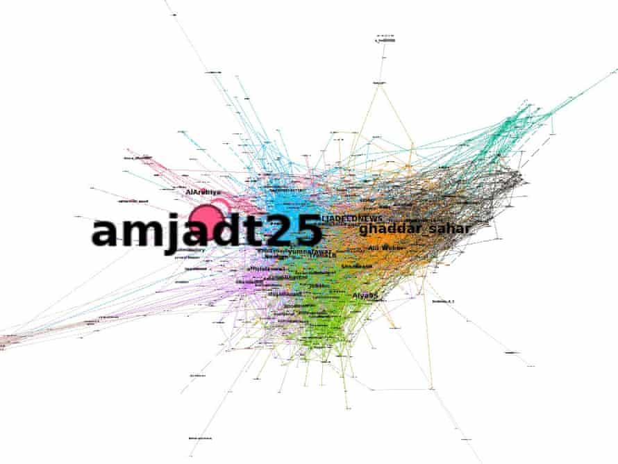 Chart showing influence of tweets of Amjad Taha