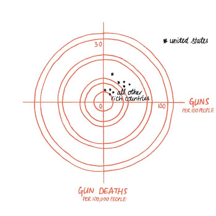 Mehr Schusswaffen. Mehr Tote