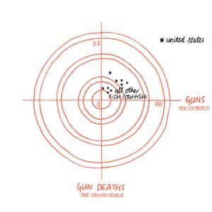 More guns, more deaths.