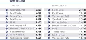 UK car sales, June 2020