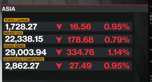 Asian markets today