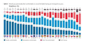 EU attitudes to having an immigrant as a neighbour