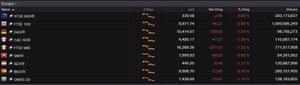 European stock markets