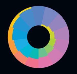 Karl Gerstner (Swiss, b. 1930), <em>Color Spiral Icon x65b,</em> 2008. Acrylic on aluminum, diameter 41 in. (104 cm). Collection of Esther Grether, Basel, Switzerland.